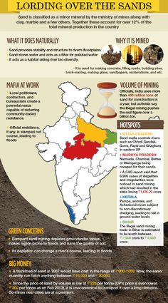 Infographic showing how the Sand mafia works in #India.