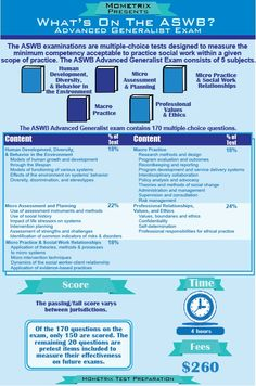 What's on the ASWB Advanced Generalist-The ASWB examinations are multiple-choice tests designed to measure the minimum competency acceptable to practice social work within a given scope of practice. The ASWB Advanced Generalist Exam consists of 5 subjects and 170 questions.