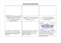This worksheet allows students to fill in the gaps to explain how a hurricane is formed. 7th Grade Science, Weather And Climate, Worksheets, Fill, Gap, Students, Bullet Journal, The Unit, Literacy Centers