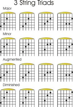 Check out acoustic guitar notes :) 4805 Music Theory Guitar, Jazz Guitar, Guitar Strings, Music Guitar, Playing Guitar, Blue Guitar, Learning Guitar, Ukulele, Guitar Chords And Scales