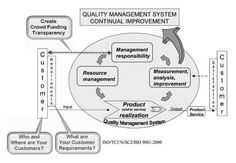 Crowd Funding & Quality Process Model ISO 9001:2000