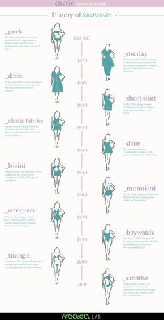 History of Swimwear Infographic