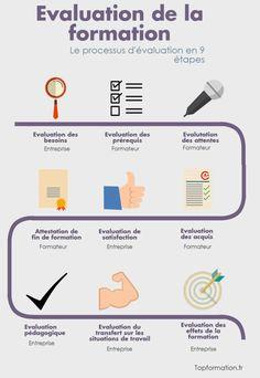 infographie évaluer la formation