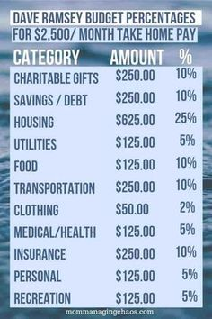 Recommended Household Budgeting Categories According to Dave Ramsey – Finance tips, saving money, budgeting planner Ways To Save Money, Money Tips, Money Saving Tips, Saving Ideas, Managing Money, Budgeting Finances, Budgeting Tips, Budgeting Worksheets, Excel Tips