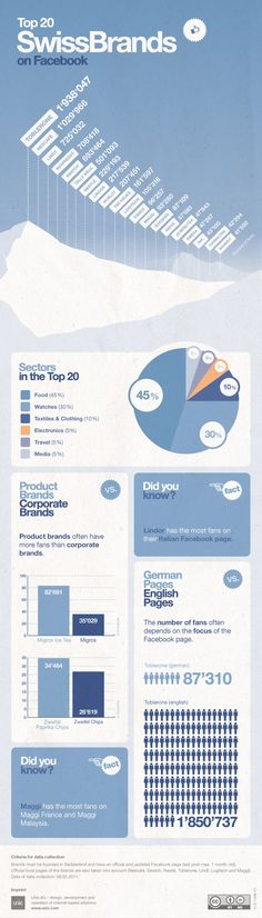 Unic infographic: Top 20 Swiss Brands on Facebook