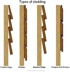 Feather Edge, Shiplap, Square Edge, Tongue and Groove - de madera exterior Shed Cladding, Types Of Cladding, Timber Cladding, Cladding Ideas, Cedar Cladding House, Wooden Cladding Exterior, Shiplap Cladding, Timber Wood, Cabana Decor