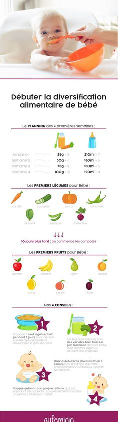 La diversification alimentaire - The Best Baby Recipes Baby Girl Names, Baby Boy, Boy Names, Baby Cooking, Homemade Baby, Baby Hacks, Toddler Toys, Trendy Baby, Baby Sleep