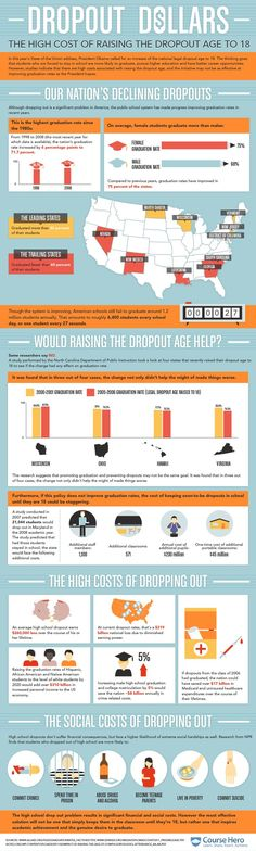 Education is expensive, but is dropping out worth it? Course Hero's infographic examines the high costs of dropping out of high school.