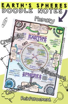 Are we taking notes today? Now students will want to! Earth's Spheres (biosphere, hydrosphere, atmosphere, geosphere) Doodle Notes Sheet.  Encourage cross-lateral brain activity, creativity and engagement with this scaffolded note-taking strategy.