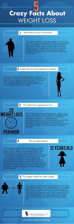 5 Crazy Facts About Weight Loss Weight Loss Surgery | Bariatric Surgery | Gastric Bypass | Lap Band | Gastric Sleeve