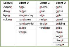 ESL Silent letters pronunciation http://englishwithsophia.com/