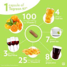 #greentea #greenteacapsules #tegreen #tegreen97 #pharmanex #pharmanextegreen #nuskintegreen #nuskin