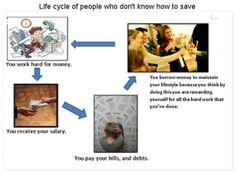 Pay yourself first so you don't have to put through the life cycle of people who don't save. Pay Yourself First, Save Yourself, Life Cycles, Financial Planning, Debt, People, Budgeting Finances, Folk