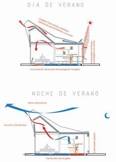 Proyecto Solar Decathlon -- Lámina 2. Esquemas bioclimáticos en condiciones de verano