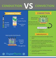 Convection Vaporizers carefully heat up Herbs, Waxes or Oils to produce smooth, pure vapor. Discover the True Vaporizer method of heating without any smoke! Weed Facts, Vaporizer Pen, No Heat, Extreme Weather, The Smoke, Drying Herbs, Electronic Cigarette, Working Area, Vape