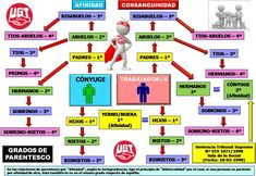 Grados de parentesco Learn English Grammar, Learning, Plaza, Esl, Free Printable Calendar, Agenda Printable, Teaching, Education, Studying