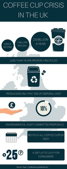 How often do you ask for a 'takeaway cup' at your favourite cafe? Disposable coffee cup use in the UK is causing vast environmental damage and adding Disposable Coffee Cups, Take Away Cup, Reusable Coffee Cup, Living Under A Rock, Plastic Waste, Business Design, About Uk, Infographic, Conservation