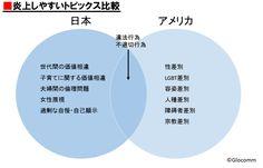 この広告が、なぜ炎上したのかわかりますか   「コミュ力」は鍛えられる!   東洋経済オンライン   経済ニュースの新基準 Chart, Life