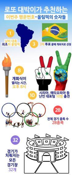 올림픽과 로또 행운번호, 1번, 3번, 8번, 10번, 28번, 32번 주목!  올림픽 열기가 고조되면서 리우 올림픽에서 발견되는 특별한 숫자에도 관심이 높아지고 있다. 숫자로 풀어보는 올림픽이라는 제목의 기사도 자주 눈에 띈다.   특별히 숫자에 관심을 보이는 사람들은 아무래도 로또 마니아들이다. 로또 컨설팅 서비스 대박이에서는 금번 리우 올림픽이 가지는 고유한 숫자들도 로또 행운번호를 제공한다.