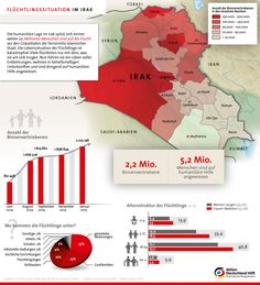 #Infografik zum Flüchtlingsdrama im Nordirak. Stand: Januar 2015 Quelle: Aktion Deutschland Hilft