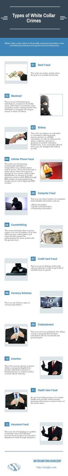Types of white collar crime
