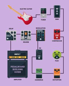 If you've ever wondered how to build a guitar pedal board or would like to know how to set up a pedalboard, we show you exactly what you need and the perfect pedal board order with our complete guide to setting up your dream rig. Music Theory Guitar, Guitar Songs, Guitar Effects Pedals, Guitar Pedals, Guitar Pedal Board, Reverb Pedal, Best Acoustic Guitar, Pedalboard, Guitar Lessons