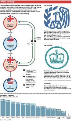 Espectacular #infografía del FT sobre las estructuras fiscales de los holding angloamericanos
