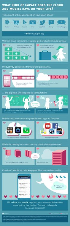 What Kind of Impact Does the Cloud and Mobile Have on Your Life #Infographic