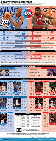 Kevin Durant y Lebron James infografía good for teaching comparisions, superlatives
