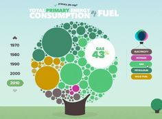 I'm a sucker for anything cute and bubbly, and the U.K. Energy Consumption Guide created by Epiphany is no exception. It combines a vertical scrolling site with a lot of data visualization about different types of fuel and how they've been used historically. Most of the charts are solid and the interaction adds an even higher level of clarity and understanding.