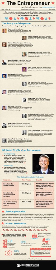 The entrepreneur #infographic