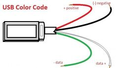 USB wiring inside. The common wires are always red, black, white and green. This hub explains more about the color coding of an ordinary USB cable.