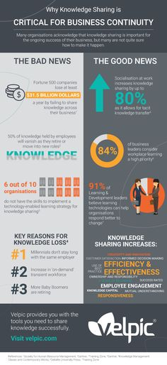 Why Knowledge Sharing is Critical for Business Continuity Infographic - http://elearninginfographics.com/knowledge-sharing-business-continuity-infographic/