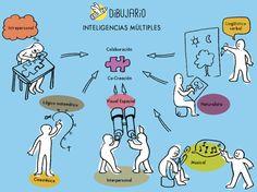 Las inteligencias múltiples y el dibujo de conceptos