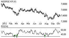 Euro-Noorse kroon klaar voor nieuwe daling in dalende trend. Niet alleen tegenover de Noorse kroon moet de euro het afleggen. Ook bijvoorbeeld de Amerikaanse dollar, de Australische dollar, de Thaise baht en de Japanse yen winnen het van de euro.