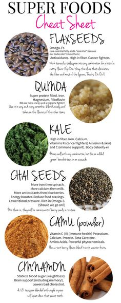 Super Food Cheat Sheet- all guide to adding super foods (like trendy Chai Seeds) into your daily smoothies!