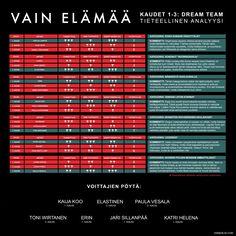 VAIN ELÄMÄÄ - Kausien 1-3 DREAM TEAM selvitetty. Taulukosta selviää 7 hengen paras kokonaisuus menneiltä kausilta.