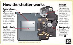 Cheat Sheet Friday: how a camera shutter works