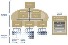 Voorbeelden van over organieke en personele structuur functiestructu...