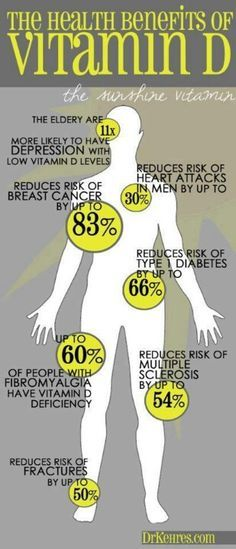 #ChronicPain eats through #VitaminD. Please get yours checked.