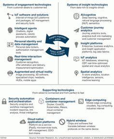 Forrester's Top Emerging Technologies To Watch: 2017-2021 | Forrester Blogs