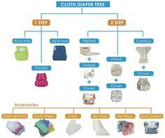 Cloth diaper infographic