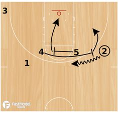 Zealous expedited basketball drill check this link right here now Free Basketball, Basketball Schedule, Basketball Systems, Basketball Tricks, Basketball Practice, Basketball Plays, Basketball Workouts, Basketball Skills, Basketball Quotes