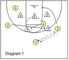 How To Become Great At Playing Basketball. For years, fans of all ages have loved the game of basketball. There are many people that don't know how to play. Basketball Tricks, Basketball Plays, Basketball Workouts, Basketball Skills, Best Basketball Shoes, Basketball Leagues, Basketball Coach, Basketball Uniforms, College Basketball