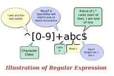 Minimal Introduction on Regular Expression - Alien Coders Regular Expression, Science Background, Match One, Dont Forget Me, Natural Language, Computer Science, Knowledge, Coding, Technology