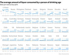 South Koreans drink twice as much liquor as Russians and more than four times as much as Americans