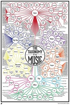 Finished Music Infographic : Taxonomy of my Music Finally! The Taxonomy of my Music is complete! While I'm working on my Digital Art assignments I enjoy watching my favorite TV shows. I bring this up to help you get a sense for how long it t… Music Stuff, My Music, Kids Music, Indie Music, Soul Music, Music Lyrics, Art Assignments, Music Education, Education Logo