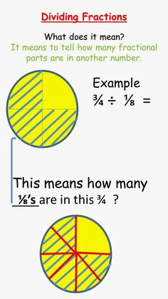 This is a terrific post on thinking about the meaning of division of fractions.great visual for a concept that kids find hard to envision. Teaching Fractions, Math Fractions, Teaching Math, Equivalent Fractions, Fractions Worksheets, Art Worksheets, Sixth Grade Math, Fourth Grade Math, Math Strategies