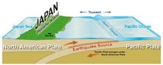 The great East Japan (Tohoku) 2011 earthquake: Important lessons from old dirt Pacific Ocean, North American Plate, Japan Earthquake, Sendai, Tsunami, Geography, Infographic, Side View