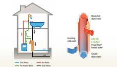 Every new build should have one of these! Power Pipe heat recovery. Better payback than solar hot water and does not use any energy. Just install it and it saves money and energy!